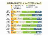 keitai_ryoukin001.jpg
