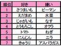 sukikirai_yasai002.jpg